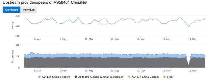 May 13 - China - AS58461