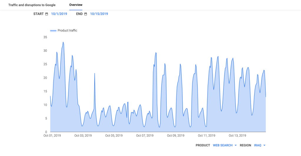 Google Transparency Report traffic graph for Iraq, October 1-15